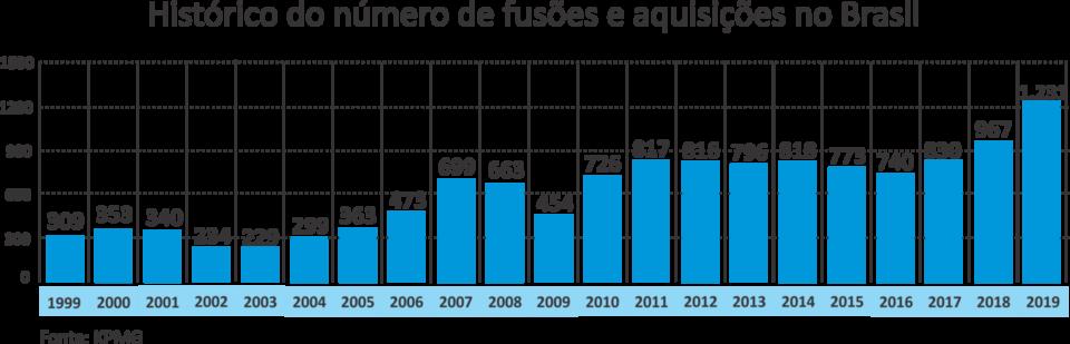 Histórico do Número de fusões e aquisições no Brasil